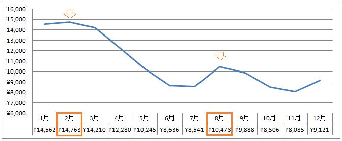 2人以上の世帯のうち、勤労者世帯の2015年の電気料金の年間推移