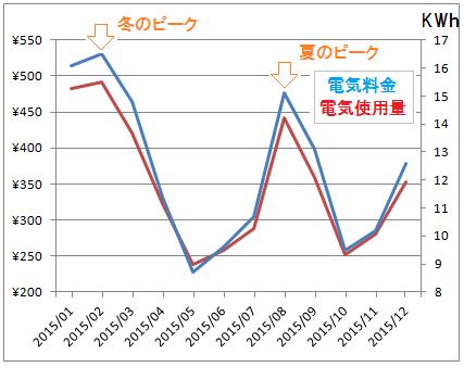 我が家の一日の電気料金と電気使用量のグラフ