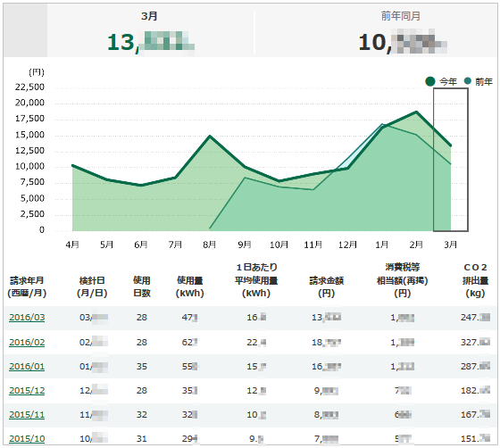 関西電力「はぴeみる電」の電気量グラフ作成サービス
