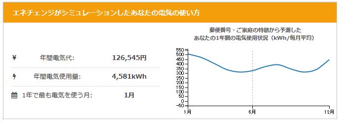 電力比較サイトエネチェンジの電気使用量の予測