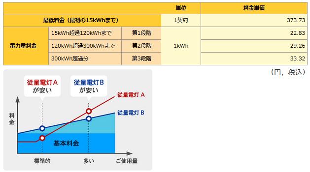 従量電灯Aと従量電灯Bの電気料金の比較(表、グラフ)
