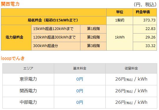 関西電力とLooopでんきの電気料金の比較