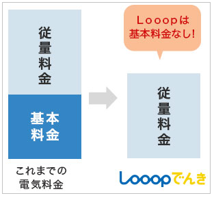 Looop電気の電気料金