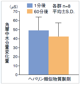 入浴1分後と60分後の保湿効果のグラフ