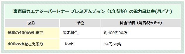 東京電力エナジーパートナー「プレミアムプラン」の電気料金(表)