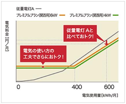 東京電力エナジーパートナー「プレミアムプラン」の電気料金(グラフ)