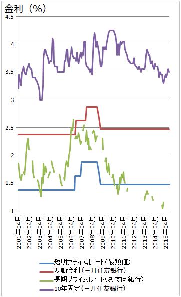 2001年~2015年までの固定金利・変動金利・長期プライムレート・短期プライムレート(線グラフ)