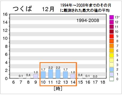 冬(12月)の時間帯別UV指数