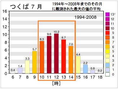夏(7月)の時間帯別紫外線指数