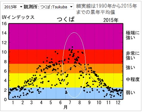 1年間の紫外線指数のグラフ(つくば市)。紫外線指数の季節変動