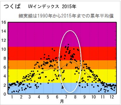 UV指数の季節変動(月別) つくば市