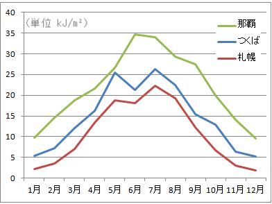 紫外線量(UVB)の地域変動