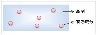ヘパリン類似物質油性クリームの主成分と添加物