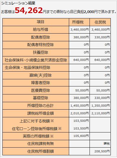ふるさと納税の限度額のシミュレーション結果