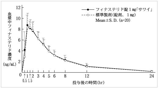 フィナステリド「サワイ」とプロペシアの血中濃度推移(グラフ)