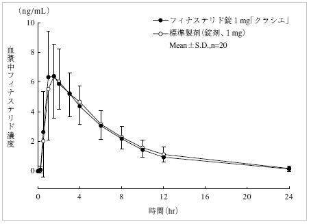 フィナステリド「クラシエ」とプロペシアの血中濃度推移(グラフ)