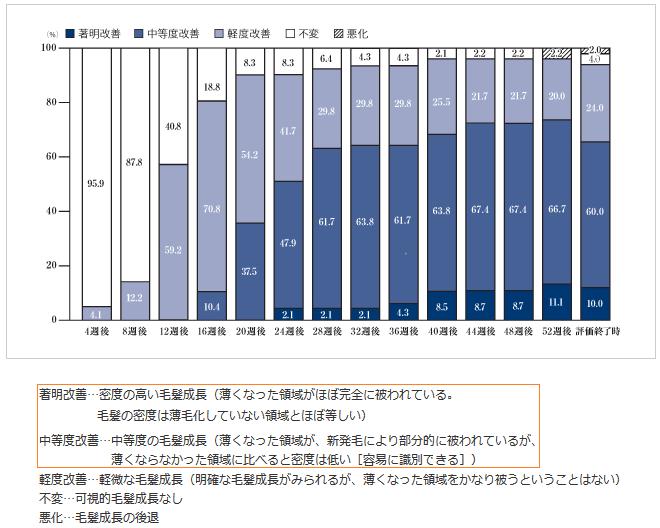 リアップX5を使用して52週後の効果(グラフ)