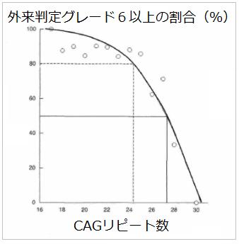 CAGリピート数が少ないほどAGAの治療効果が高いことを示すグラフ