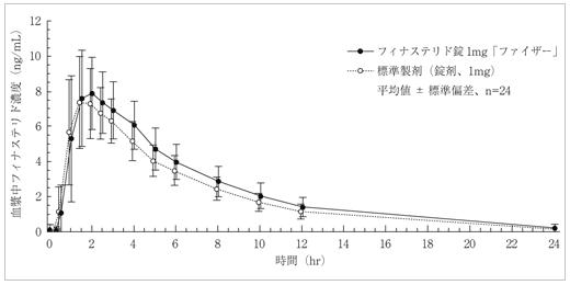 フィナステリド「ファイザー」とプロペシアの血中濃度推移(グラフ)
