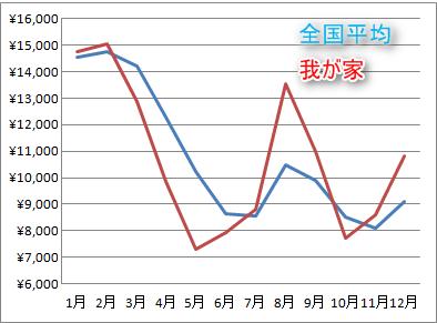 我が家と全国平均の電気料金の違い(グラフ))