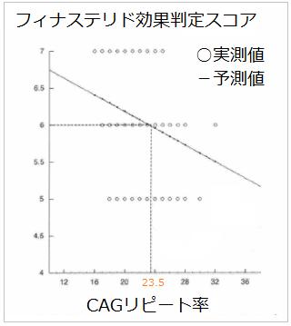 CAGリピート数が23.5以下の方が、プロペシアが効きやすいことを示すグラフ