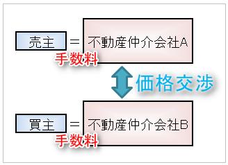 中古マンションの仲介手数料(売買手数料)