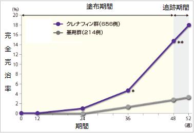 クレナフィンの効果(完全完治率のグラフ)