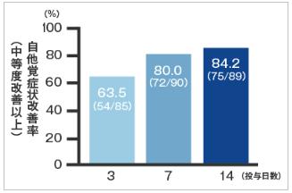ガスター10の効果(自他症状の改善率)