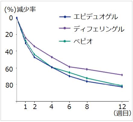 エピデュオゲル、ディフェリンゲル、ベピオゲルの効果比較-日本国内-