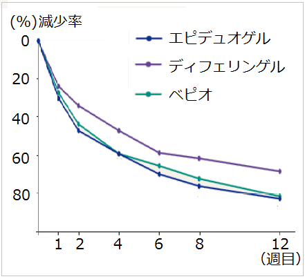 エピデュオゲル、ディフェリンゲル、ベピオゲルの効果比較-国内-