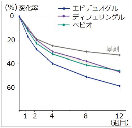 エピデュオゲル、ディフェリンゲル、ベピオゲルの効果比較-海外-