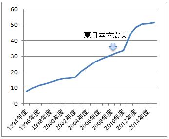 宮城県の地震保険加入率の推移