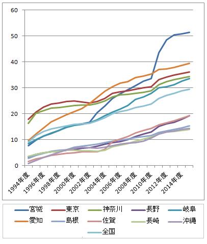 地震保険加入率上位5都道府県、下位都道府県の推移