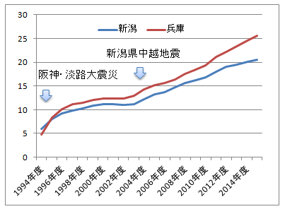 兵庫県と新潟県の地震保険加入率の推移