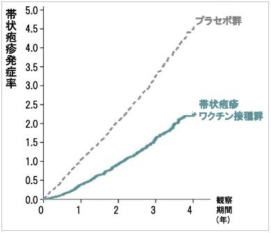 ZOSTAVAXの大規模臨床試験(SPS試験)の予防効果