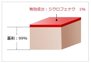 ボルタレンテープのジクロフェナク含有量