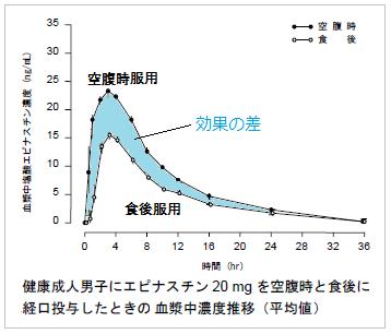 アレジオンの食後服用と空腹時服用の効果の差