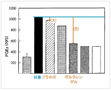 ボルタレンゲルと基剤のPGE2濃度
