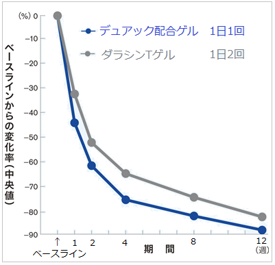 デュアック配合ゲルとダラシンTゲルの効果の比較グラフ(1週~12週)