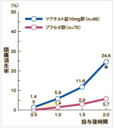 マクサルトの効果(頭痛消失率)