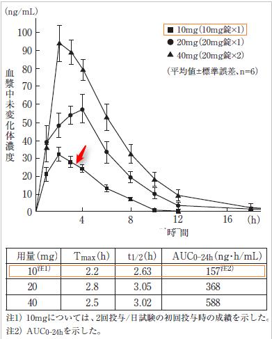 ガスター10の効果が出る時間と効果持続時間のグラフと表