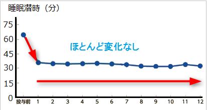 ルネスタを1年間に服用したときの睡眠潜時の推移グラフ