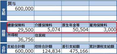 給与明細の社会保険料欄(賞与)