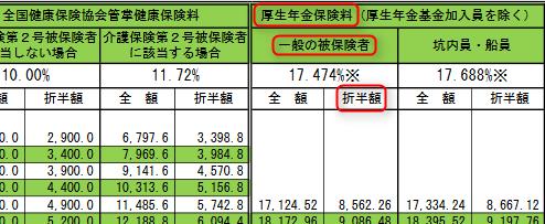 保険料額表の見方(厚生年金保険料)