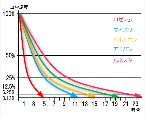 超短時間型睡眠薬の消失半減期と効果持続時間(作用時間)
