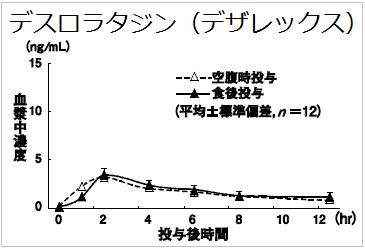 デザレックス(デスロラタジン)の食事による影響(効く、効かない)