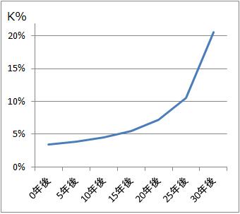 ローンコンスタント(K%)とローン返済年数