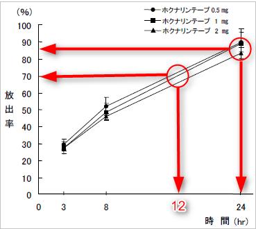 ホクナリンテープのツロブテロール放出率