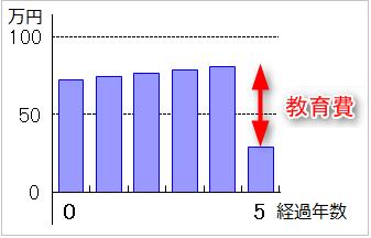 住宅ローン返済5年目年間収支(住宅ローンと教育費)