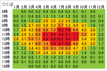 1年間の時間帯別UV指数